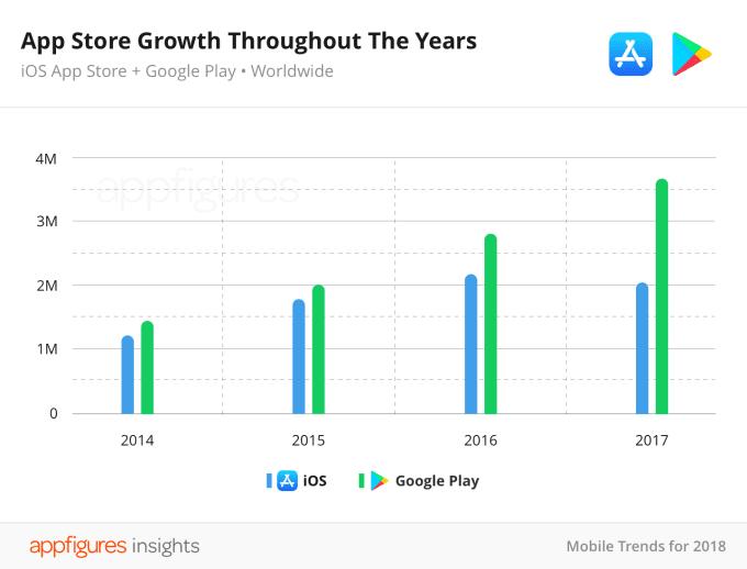 01 03 apps available on ios and google play2x 2 - Počet aplikácií na App Store sa znížil, sú však kvalitnejšie