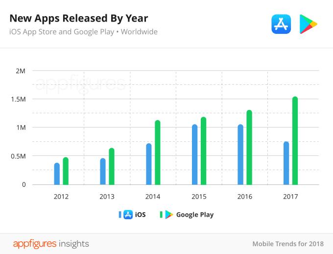 02 04 new apps released by year2x 1 - Počet aplikácií na App Store sa znížil, sú však kvalitnejšie