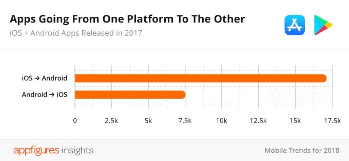05 number of ported apps2x 2 - Počet aplikácií na App Store sa znížil, sú však kvalitnejšie