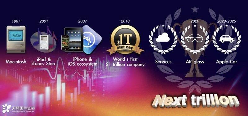 kuoapplecar 800x375 - Kuo: Apple Car bude ďalším revolučným produktom, uvidíme ho najskôr v 2023