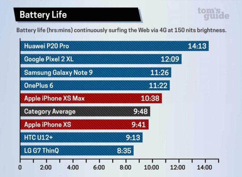 toms guide iphone xs xs max battery performance 800x587 - Minuloročný iPhone X prekonal iPhone Xs a Xs Max vo výdrži batérie