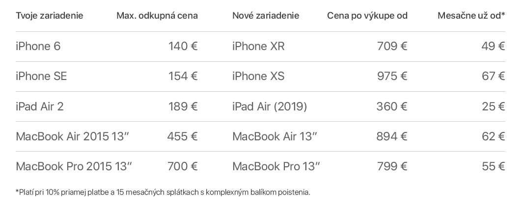 tabulka vykup porovnanie - Zaplať starým za nový: iStores ponúka odkúpenie starých Apple zariadení