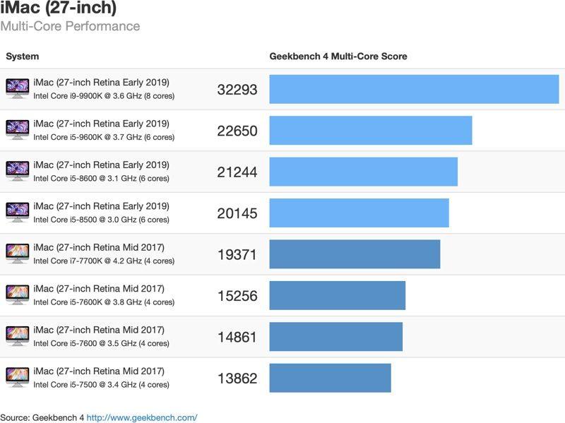 Výsledky multi-core testov novej generácie Intel Coffee Lake procesorov.
