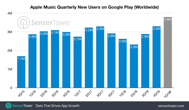 apple music quarterly installs android - Týždeň v skratke: televízia, magazíny a hry, EKG za hranicami a rozbité klávesnice